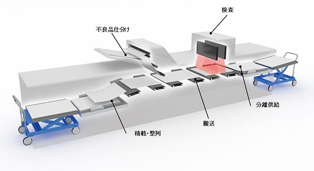 リコー、絶縁フィルムシートの搬送・検査・積載を自働化