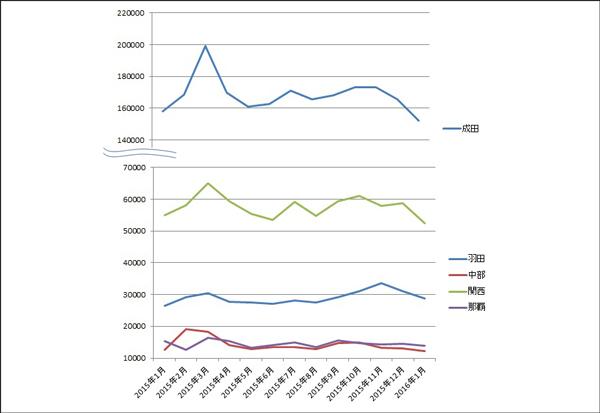 1月の5空港貨物取扱量、羽田除く4空港で減少