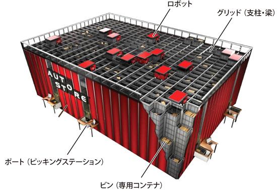 ニトリ、通販物流拠点に国内初の「ロボット倉庫」導入