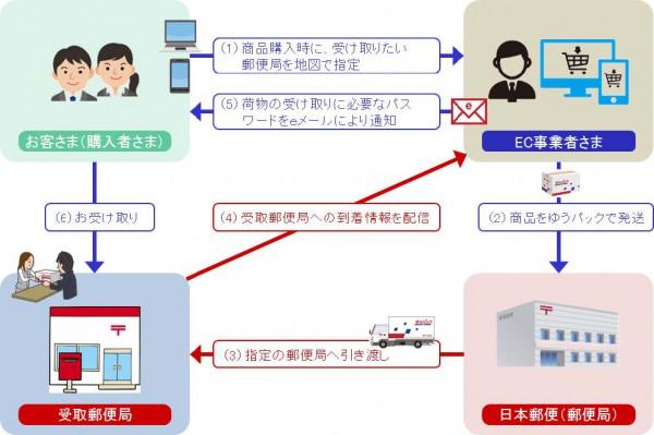 日本郵便、通販商品の郵便局受取窓口サービス開始