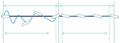 従来の制御方法(左)と「ACE」を用いた航路制御(右)の比較イメージ