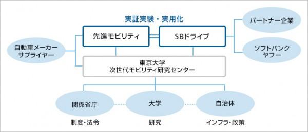 ソフトバンクが新会社、自動運転技術活用し物流実験