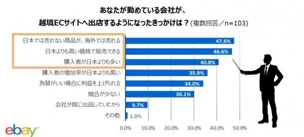 越境EC、47.6%が「日本で売れないものが海外で売れる」