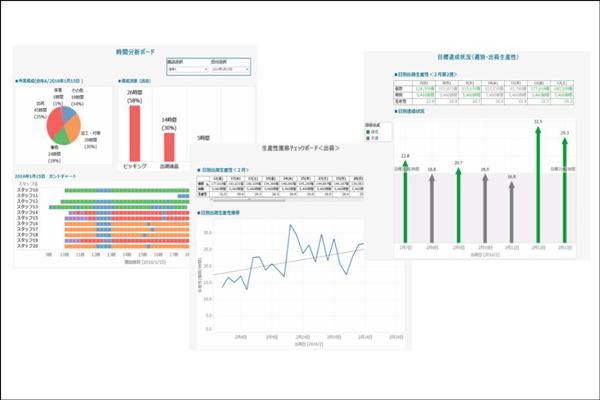 日通総研、倉庫作業分析ツールにビジュアル化新機能1