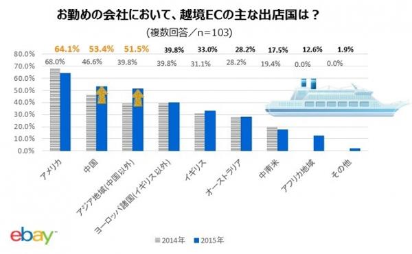 越境EC、47.6%が「日本で売れないものが海外で売れる」2