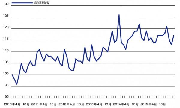 3月の成約運賃数、前年実績を2P下回る117