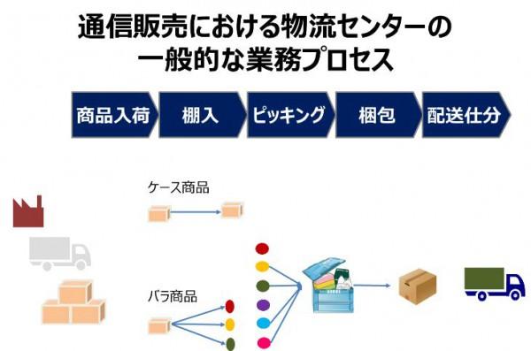 ▲通販物流拠点の一般的な業務プロセス