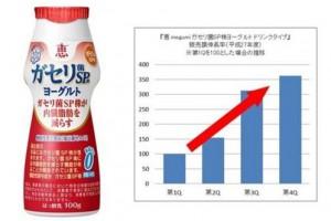 雪印メグミルク、ドリンクヨーグルトの生産設備を増設