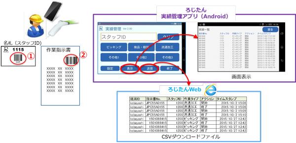 日通総研、庫内作業の実績管理アプリに集計機能追加