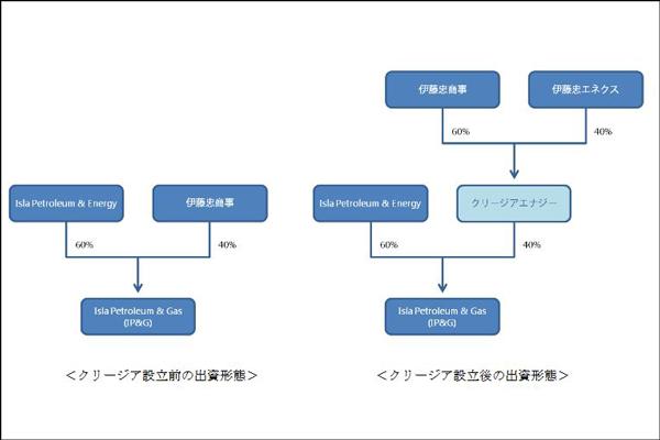 伊藤忠エネクス、伊藤忠商事と共同し比LPガス事業に参画