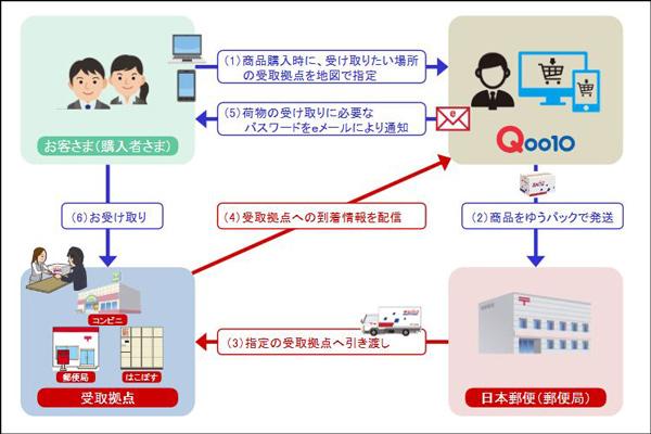 ジオシス、日本郵便のコンビニ受取サービスを導入