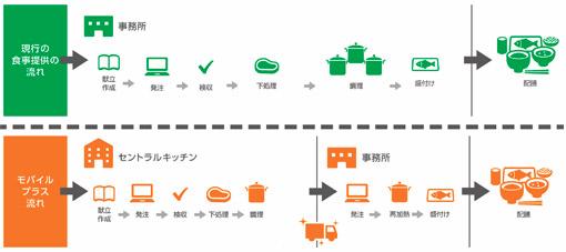 日清医療食品、給食配送サービス向け新生産拠点1
