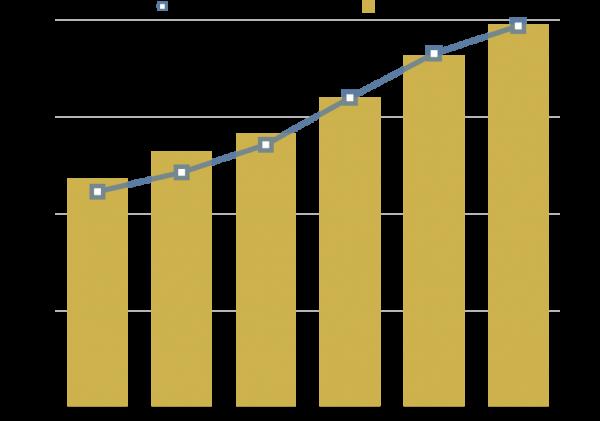 国内BtoC市場規模とEC化率の推移