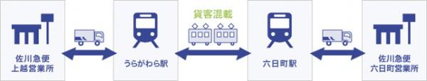 ▲貨客混載のフロー図