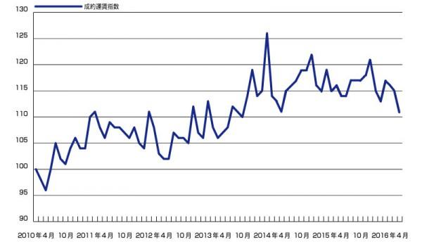 _成約運賃指数(webkit)