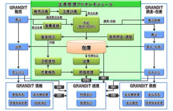 ウェブERP「GRANDIT」生産管理アドオンの最新版発売