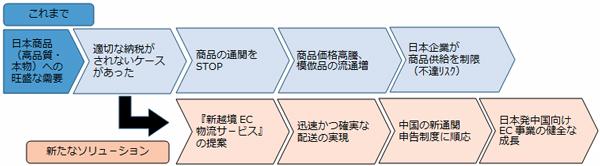 ANA、9月から中国向け高速越境EC物流を提供