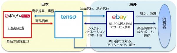 越境ECでeBay、ポンパレ、tensoの3社が提携