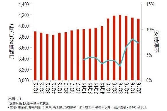 東京圏の物流施設賃料が3四半期連続下落