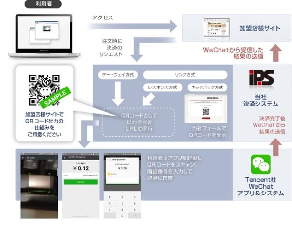 中国のメッセンジャーアプリに越境EC決済機能