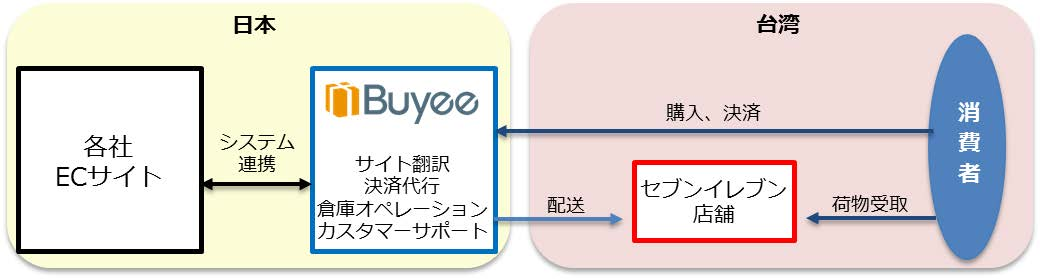 台湾セブンで日本からの購入品受取可能に