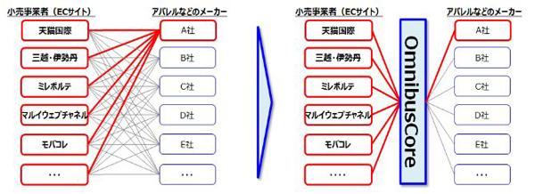 (出所:フューチャーアーキテクト)
