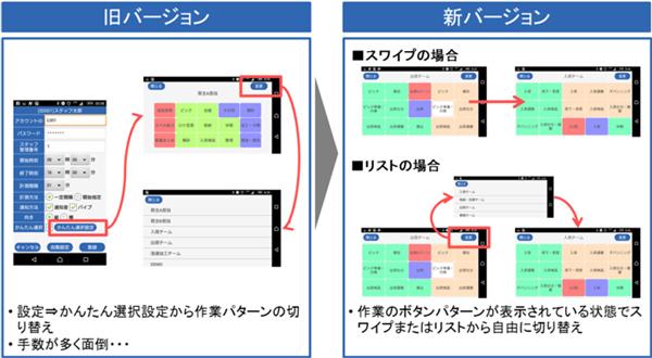 (出所:日通総合研究所)
