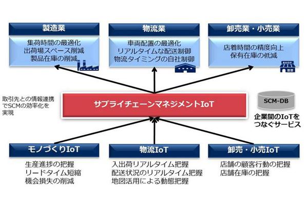 NEC、物流と製造・小売つなぐサプライチェーンソリューション