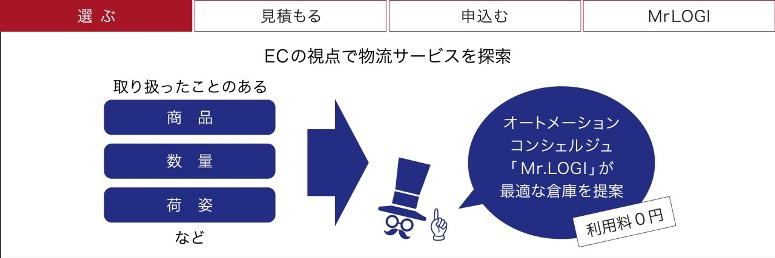EC・倉庫事業者マッチング、ウェブ上で契約完結