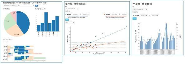 日通総研、「ろじたん」上で直接グラフ作成する新機能