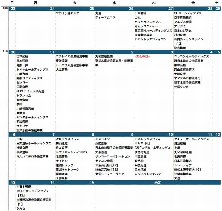 決算発表カレンダー11月11日修正