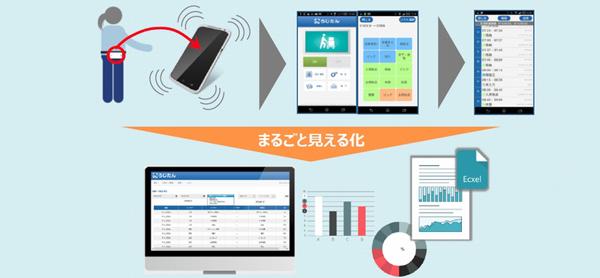 日通総研、倉庫内集計・分析アプリの仕組みで特許3