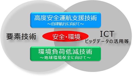 商船三井、ICT活用など新たな技術開発へプロジェクト発足