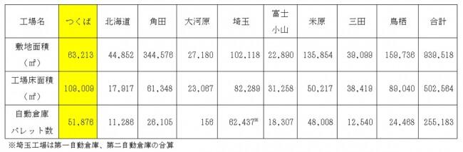 アイリスオーヤマ、生産・物流強化へ阿見町に新拠点03(1)