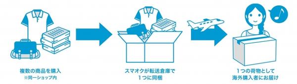 スマオク、海外購入者向け「まとめて配送」開始