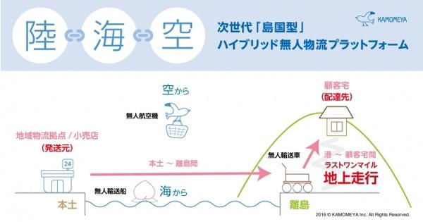 かもめや、陸・海・空で無人物資輸送機用いた実証実験2