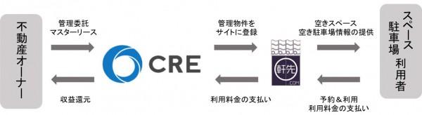 CRE、物流施設の空きスペースシェアで軒先社と協業