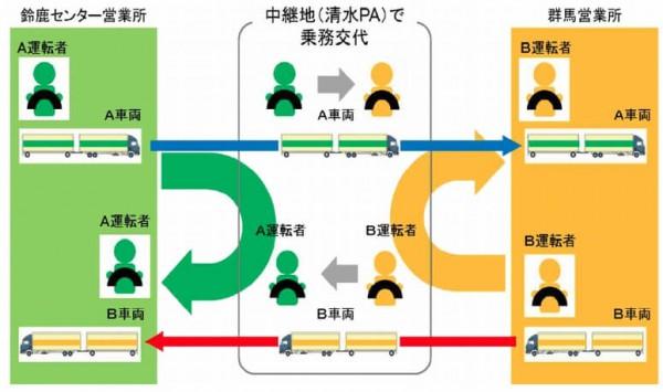 ▲中継輸送の概要