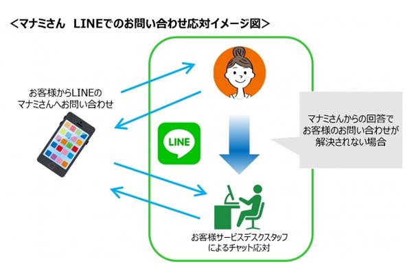 アスクル、LINE上で人工と有人組み合わせた応対サービス2