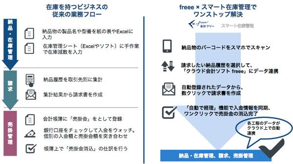 freeeとスマート在庫管理が連携、バックオフィス効率化
