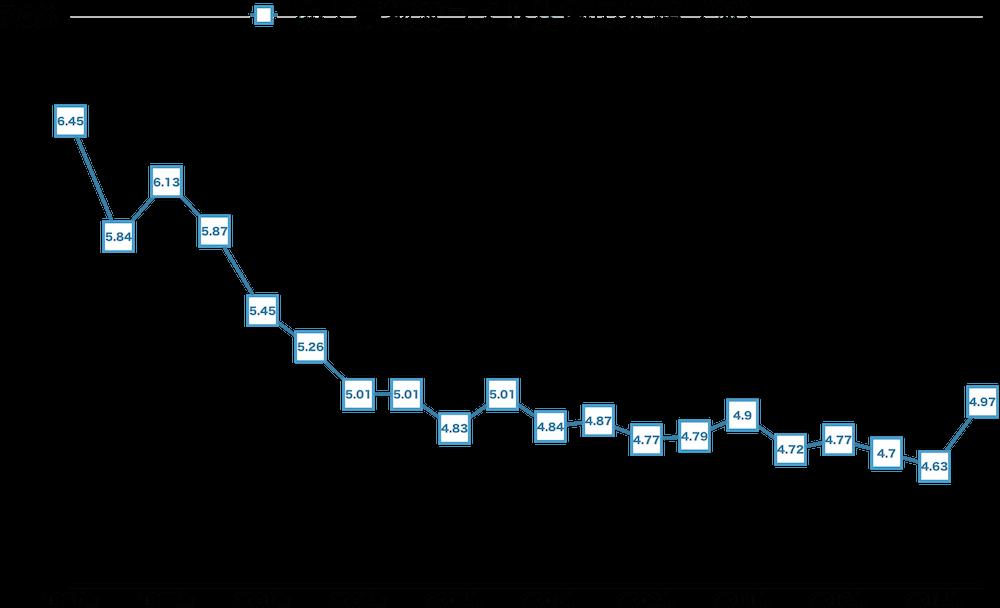 物流コスト比率推移-2