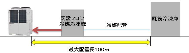 三菱重工サーマル、CO2採用の冷蔵冷凍倉庫向けユニット