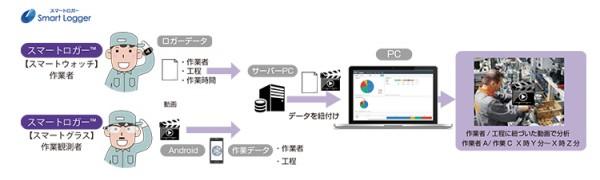 CEC、作業動態分析にメガネ型端末採用