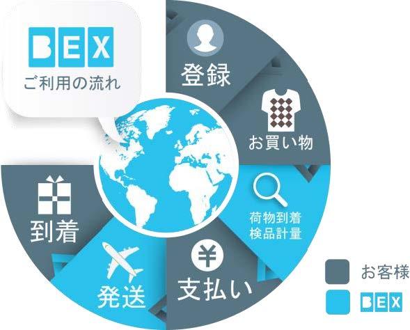 寺田倉庫、BENLYに出資し海外配送機能強化