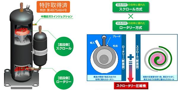 三菱重工サーマル、CO2採用の冷蔵冷凍倉庫向けユニット4