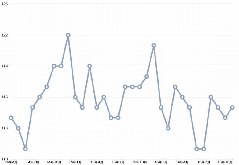 11月の成約運賃数、3P減も高指数維持