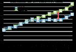 ニチガス指数推移-2