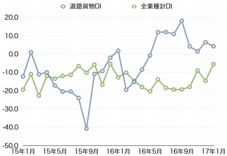 小規模道路貨物業、16年12月の売上DIが11.1P改善