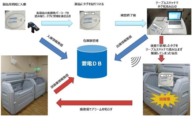 京都桂病院、RFID用いた高度医療機器の在庫管理導入