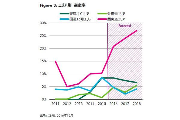 17年の物流施設市場、近畿圏で「湾岸部の動き鈍い」2